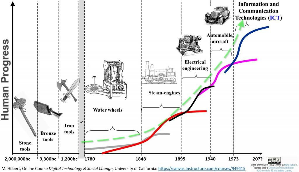 Evolúcia dospela do štádia, kedy je motorom vývoja internet.