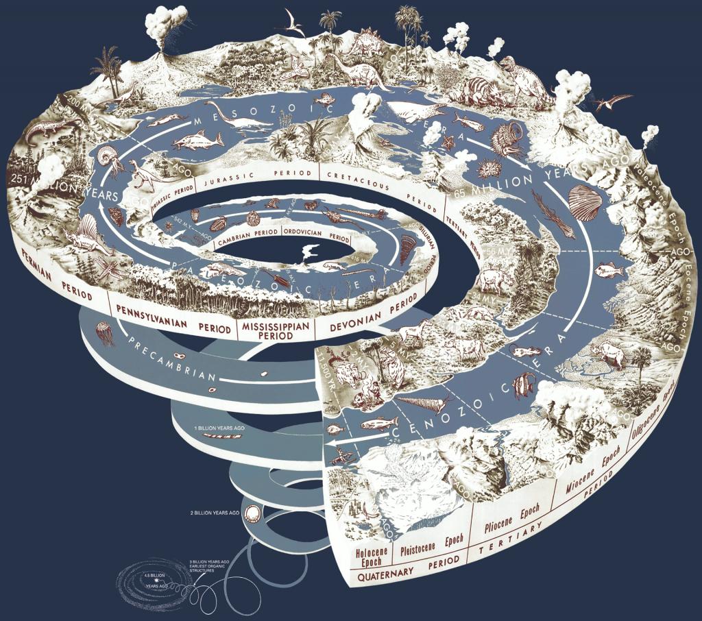 Geologická časová špirála, ilustračná fotografia.