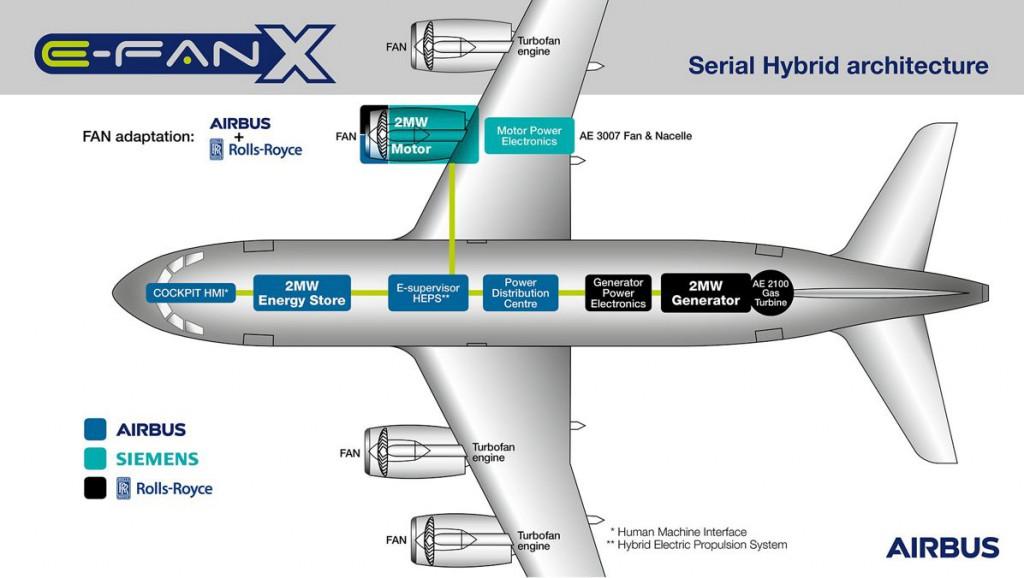 E-Fan X, dopravné lietadlo s hybridným pohonom, bude výsledkom spolupráce značiek Airbus, Siemens a Rolls-Royce