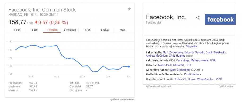 Vývoj cien akcií Facebooku za posledný mesiac: sledujeme pád zapríčinený medializáciou bezpečnostných chýb sociálnej siete.