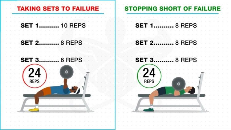 Infografika zlyhania svalov