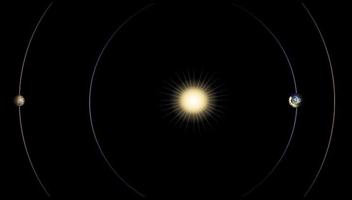 Zobrazenie relatívnej polohy Zeme, slnka a Marsu v období slnečnej konjunkcie [NASA]